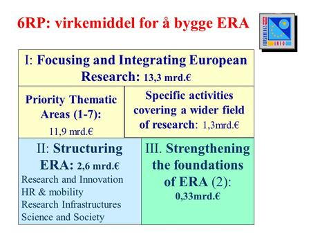 6RP 15.03.2002 EUFI 6RP: virkemiddel for å bygge ERA I: Focusing and Integrating European Research: 13,3 mrd.€ Priority Thematic Areas (1-7): 11,9 mrd.€