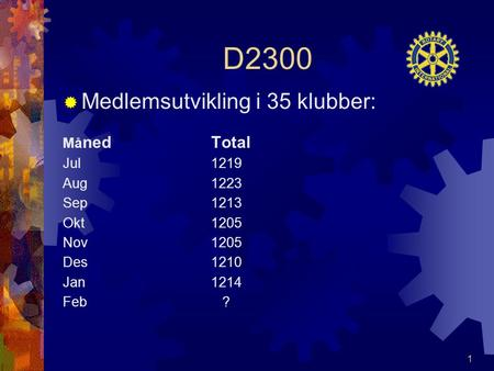 D2300  Medlemsutvikling i 35 klubber: Må ned Total Jul 1219 Aug 1223 Sep 1213 Okt 1205 Nov 1205 Des 1210 Jan 1214 Feb ? 1.