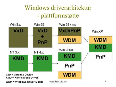 1 VxD/PnP WDM Win 98 / me KMD PnP WDM Win 2000 VxD = Virtual x Device KMD = Kernel Mode Driver WDM = Windows Driver Model Win 3.x VxDKMD.