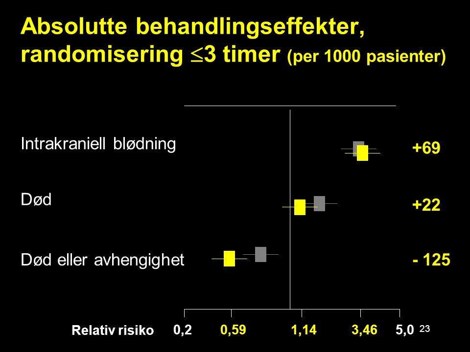 24 Absolutte behandlingseffekter, randomisering  3 timer (per 1000 pasienter)