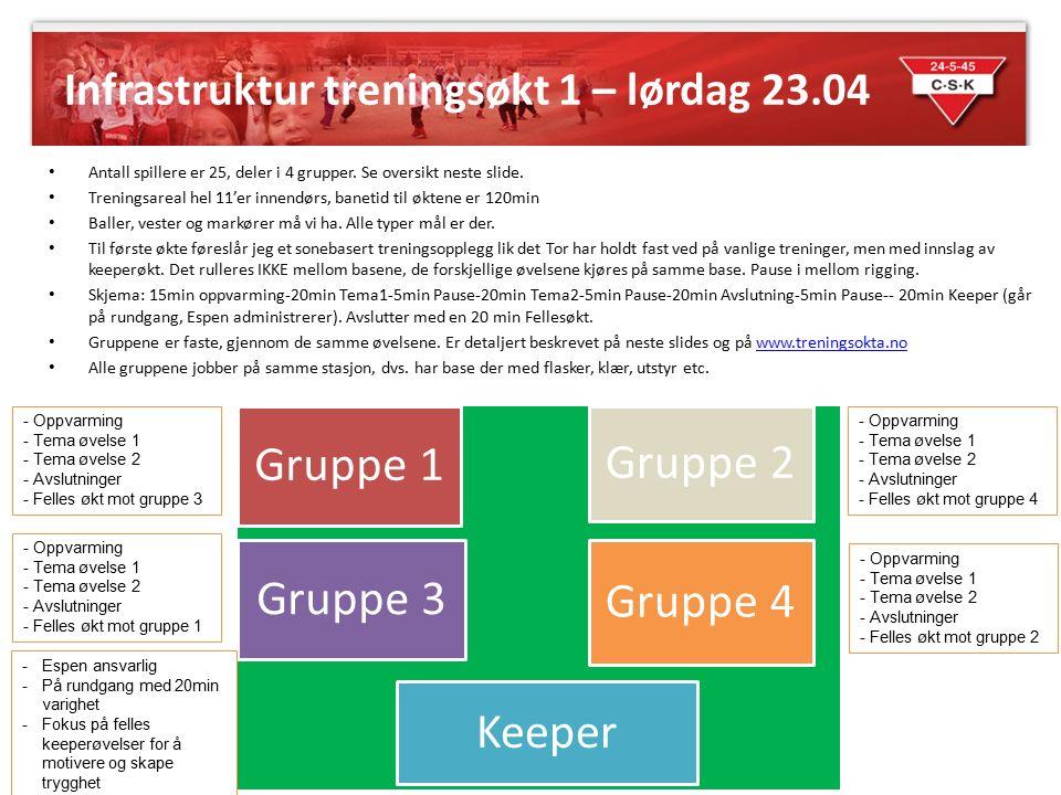 Spillerinndeling – økt 1 Gruppe 1 Knut J.