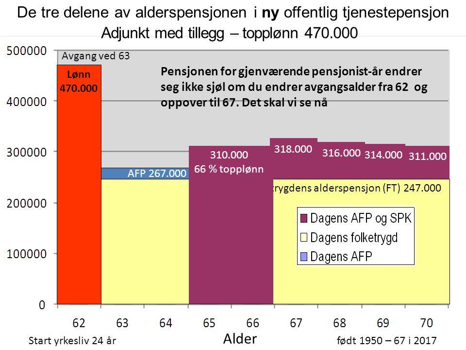 310.000 66 % topplønn Folketrygdens alderspensjon (FT) 247.000 Adjunkt med tillegg – topplønn 470.000 Start yrkesliv 24 årfødt 1950 – 67 i 2017 Alder AFP 267.000 316.000 314.000 311.000 318.000 Avgang ved 64 Lønn 470.000 De tre delene av alderspensjonen i ny offentlig tjenestepensjon 310.000 66 % topplønn
