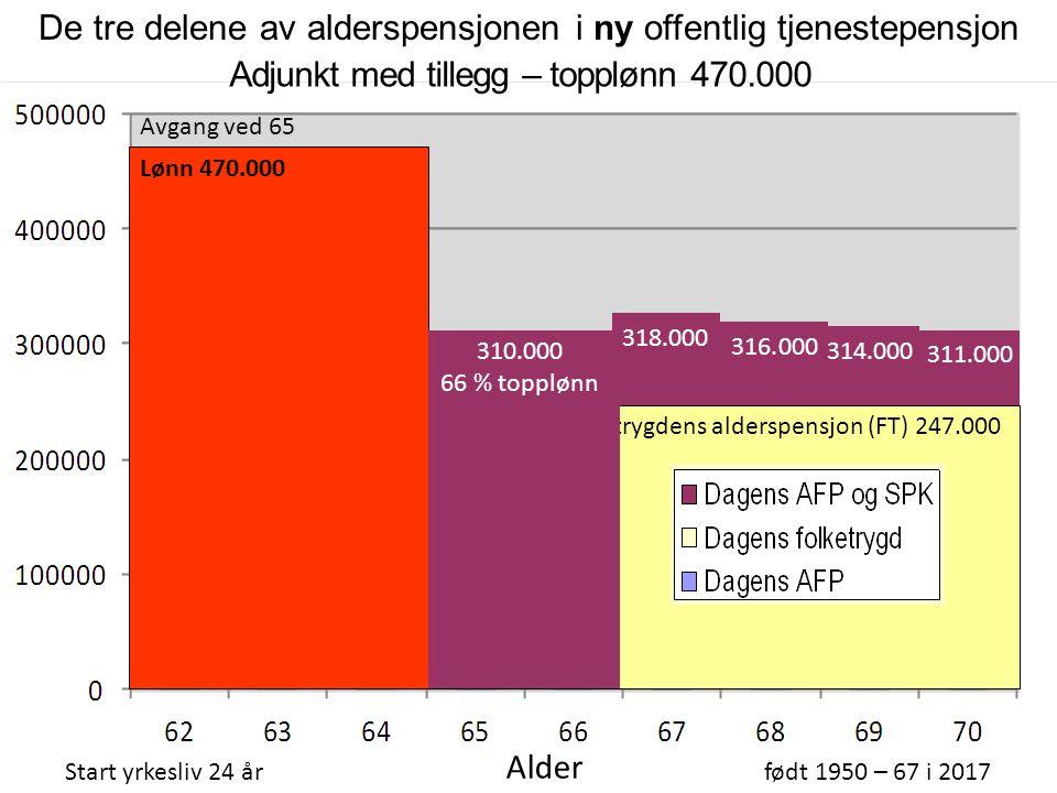 Folketrygdens alderspensjon (FT) 247.000 Adjunkt med tillegg – topplønn 470.000 Start yrkesliv 24 årfødt 1950 – 67 i 2017 Alder AFP 267.000 316.000 314.000 311.000 318.000 Avgang ved 66 Lønn 470.000 De tre delene av alderspensjonen i ny offentlig tjenestepensjon 310.000 66 %