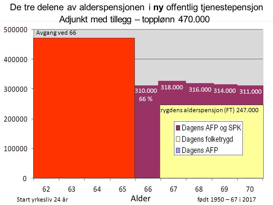310.000 66 % topplønn 238.000 Adjunkt med tillegg – topplønn 470.000 Start yrkesliv 24 årfødt 1950 – 67 i 2017 Alder AFP 267.000 316.000 314.000 311.000 318.000 Avgang ved 67 Lønn 470.000 De tre delene av alderspensjonen i ny offentlig tjenestepensjon Som nevnt taper du en del på levealdersjusteringa ved avgang 67 og før.