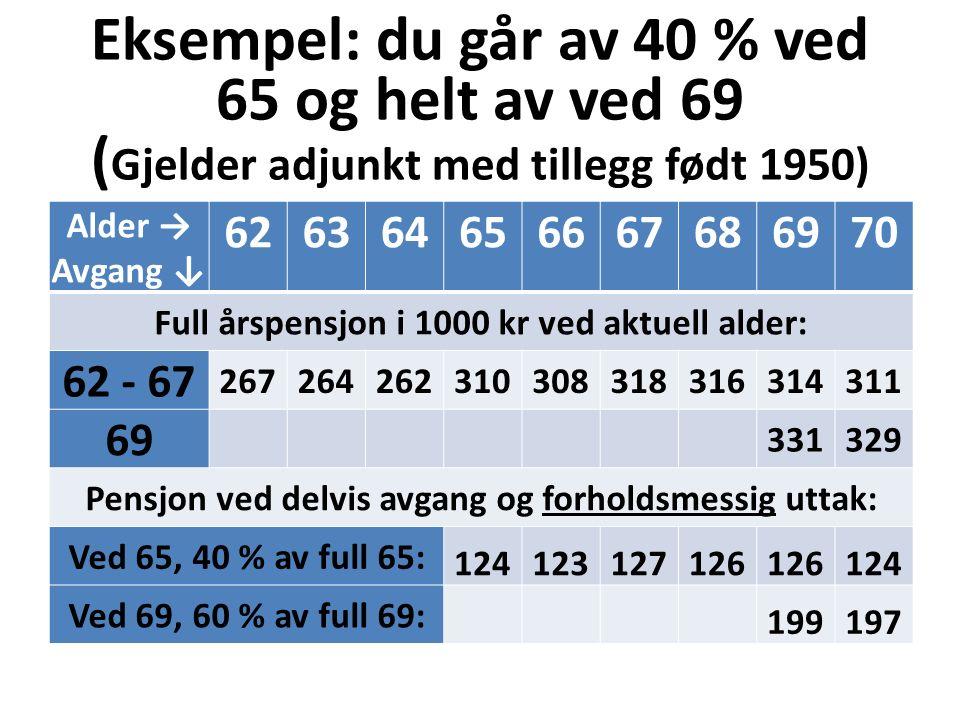Eksempel: du går av 40 % ved 65 og helt av ved 69 ( Gjelder adjunkt med tillegg født 1950) Alder → Avgang ↓ 626364656667686970 Full årspensjon i 1000 kr ved aktuell alder: 62 - 67 267264262310308318316314311 69 331329 Pensjon ved delvis avgang og forholdsmessig uttak: Ved 65, 40 % av full 65: 124123127126 124 Ved 69, 60 % av full 69: 199197 Samlet: 124123127126324322