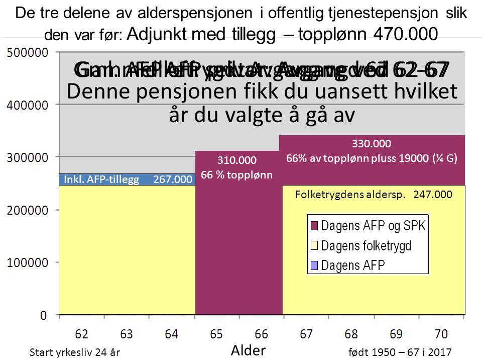 Endringene i folketrygden (1) I gammel folketrygd: Full opptjening etter 40 år Beste/20-årsregelen: Pensjon beregnes ut fra gjennomsnitts- poengene i de 20 beste årene Pensjonspoeng: Årsinntekt opp til 6 G teller fullt, 6 – 12 G teller 1/3 Utbetaling: Et grunnbeløp (G) pluss et tillegg i forhold til pensjons-poengene du har tjent opp.
