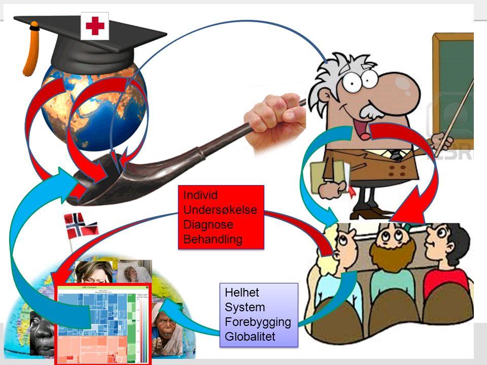 48 Vi må utdanne… Ikke bare leger, sykepleiere, fysioterapeuter etc Men også endringsagenter for bedre helse –Globalt og nasjonalt