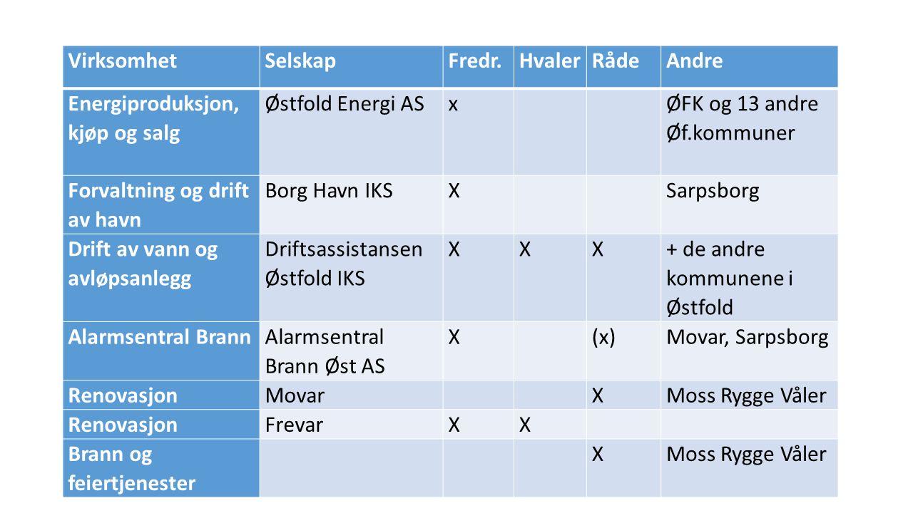 VirksomhetSelskapFredr.HvalerRådeAndre Revisjon Østfold kommunerevisjon IKS XXX + Moss, Halden, Våler og Rygge Sekretariatsoppg.