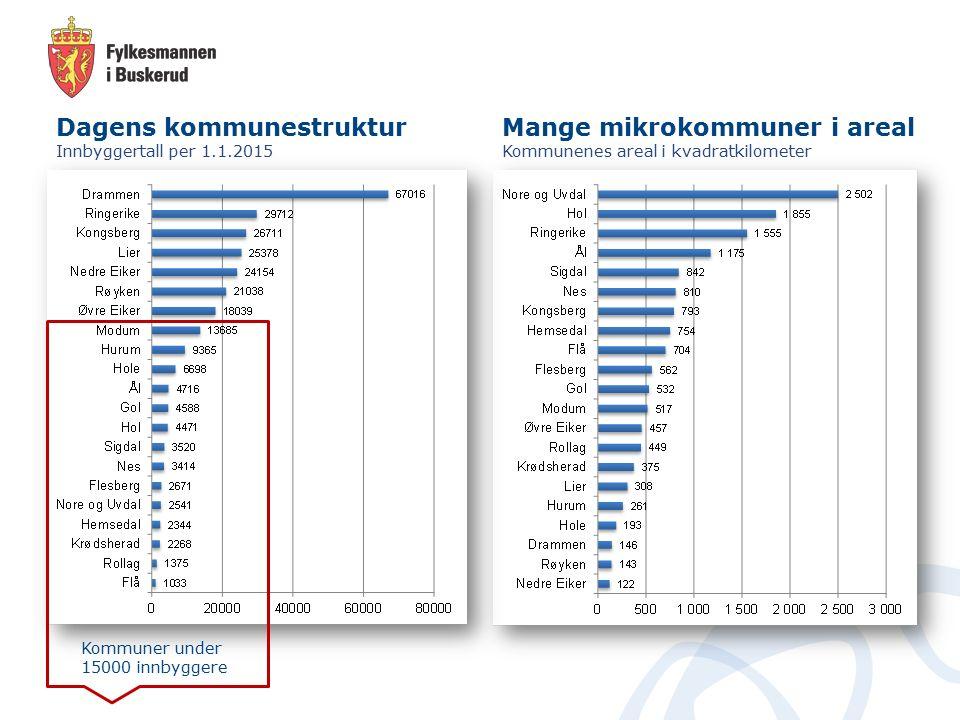 Folkerike kommuner med mikroareal vokser inn i hverandre «I byområdene er dagens kommunegrenser mange steder en hindring for å kunne håndtere den sterke veksten og sikre en god areal- og samfunnsplanlegging.» Nedre Eiker - 122 km2 2015: 24 154 innbyggere 2040: 31 118 innbyggere Drammen - 146 km2 2015: 67 016 innbyggere 2040: 87 007 innbyggere Lier - 308 km2 2015: 25 378 innbyggere 2040: 35 019 innbyggere