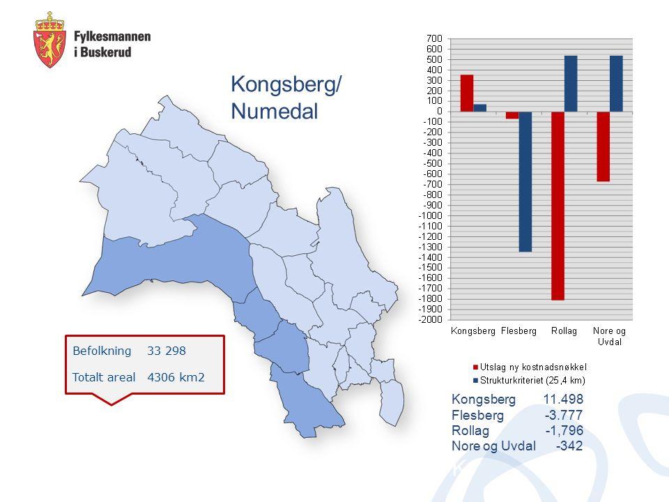Befolkning 20 566 Totalt areal 5830 km2 Hallingdal Flå 2.789 Nes -1.385 Gol -1.472 Hemsedal 721 Ål -1.181 Hol -410