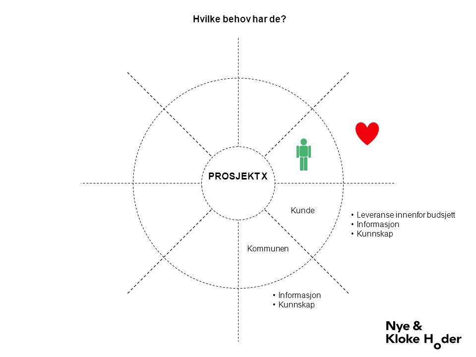 HØY Høres:Involveres: LAV Orienteres:Informeres: LAVHØY Grad av interesse Grad av innflytelse / makt Prioritering - interessentanalyse Mendelow s Power-interest grid Naboer Oslo kommune Oslo kommune