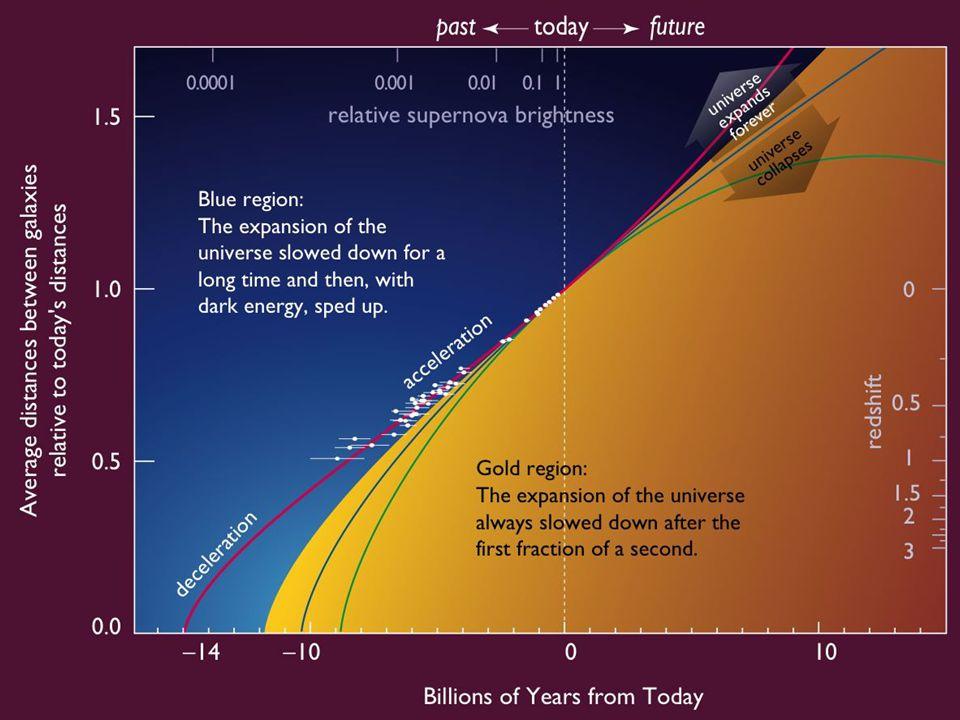 Kritisk tetthet I et univers med kritisk tetthet er det euklidsk romlig geometri.