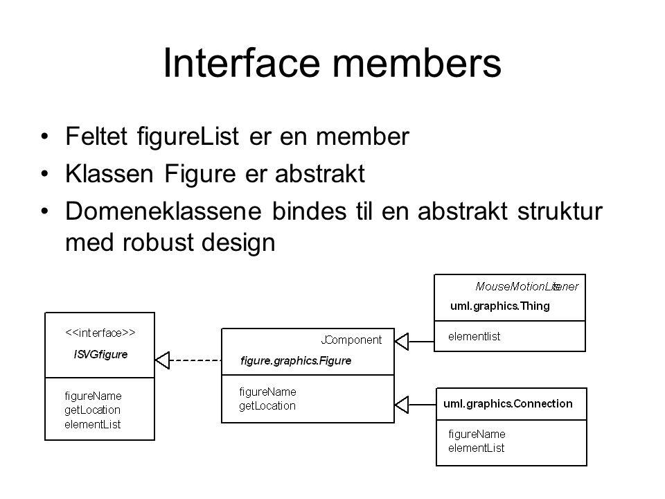 Interface-abstraksjon-struktur •Kombinasjonen av interface, abstrakte klasser og domeneklasser erstatter komplisert logikk •For eksempel kan LineElement enkelt utnyttes for å bygge nye grafiske begreper (former)