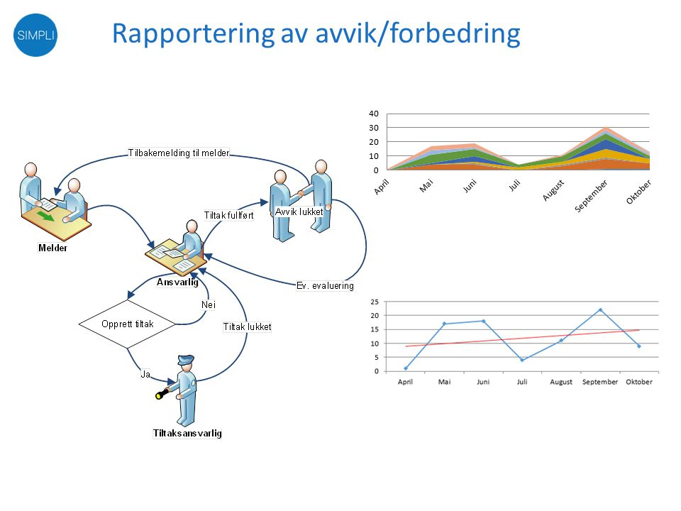 Politikk Styringssystem Resultater Interessenter Føringer GiTilfredsstille Krav Prinsipp for styringssystemer