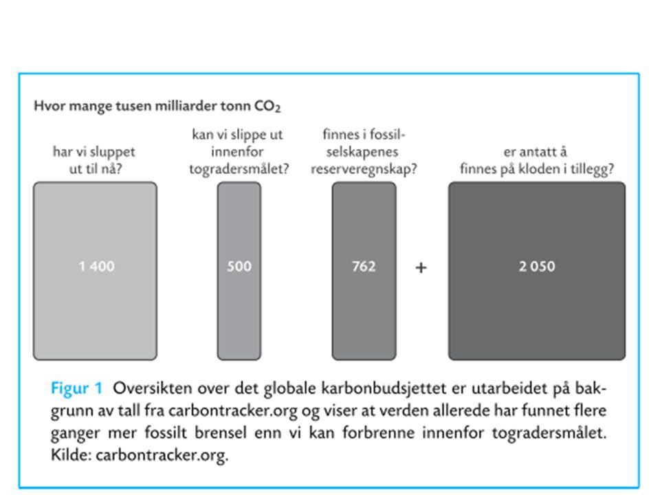 Oljesalg er Norges største klimabidrag • 10 ganger større utslipp per år fra eksport av olje og gass enn i Kyotoregnskapet • Åpning av nye oljefelt avgjør hvor mye som kommer på markedet • Samtidig skaper presset i oljeøkonomien trangere kår for nye fornybare næringer