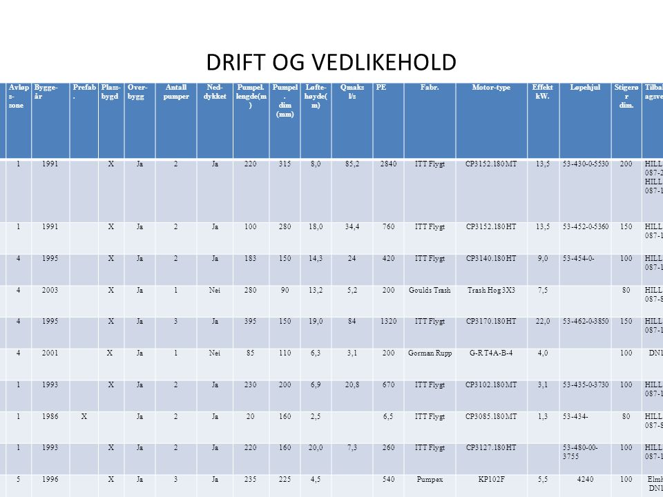 DRIFT OG VEDLIKEHOLD • Driftsoperatørene har faste rutiner.