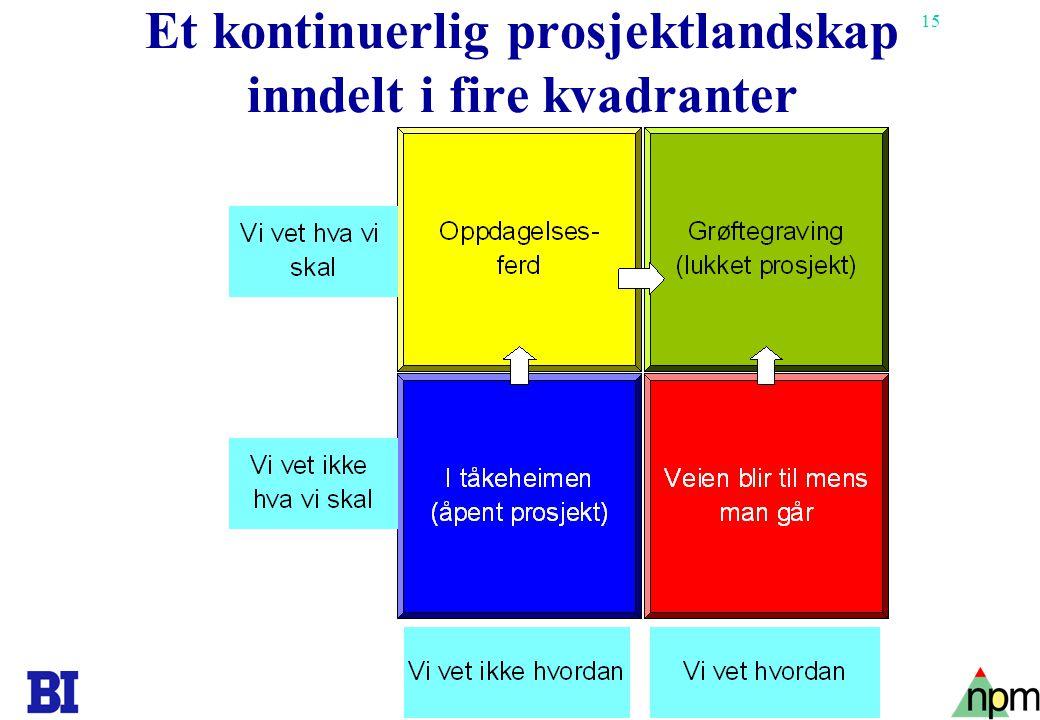 16 Copyright Tore H. Wiik Felles prosjektmodell Modifisert fra PROPS: Ericssons prosjektmodell