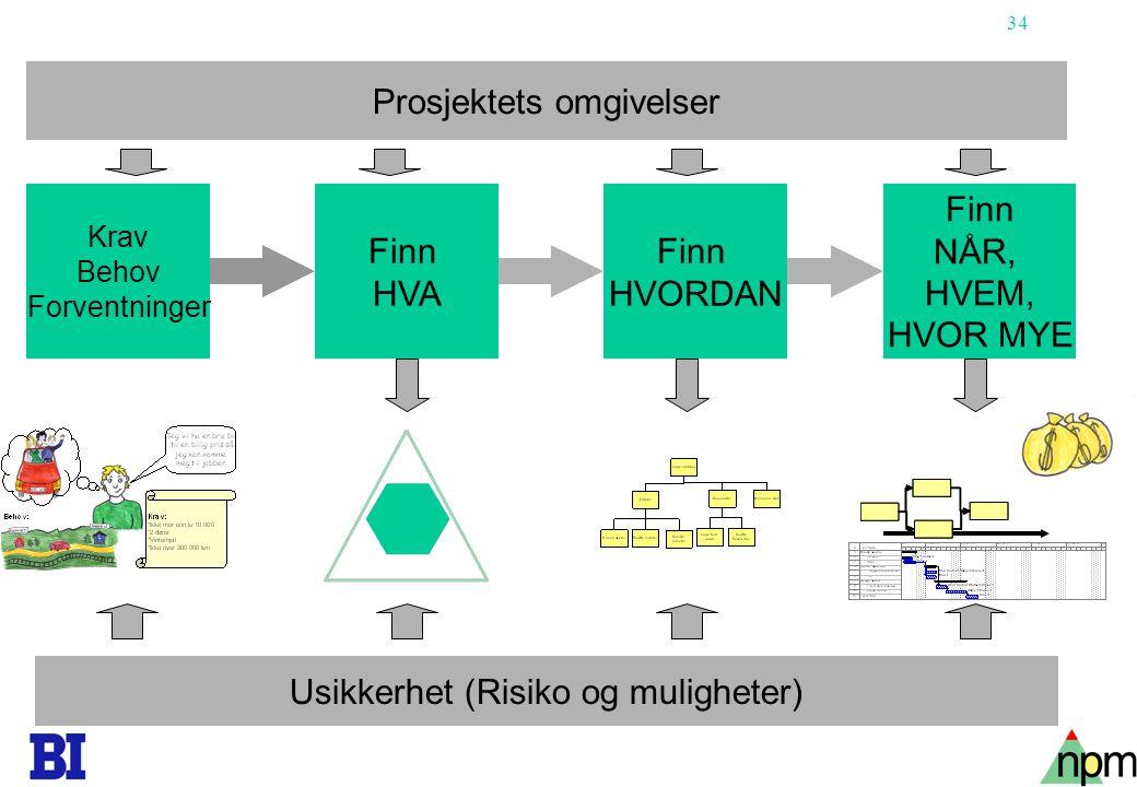 35 Copyright Tore H.Wiik Organisering av prosjektarbeid 2.