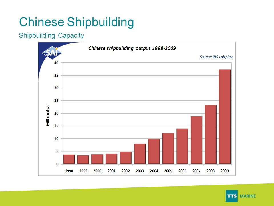 •TTS has gained a ~60–70% market share within its niches in China •World's fastest growing market within Marine equipment •The largest rig-building market by 2015.