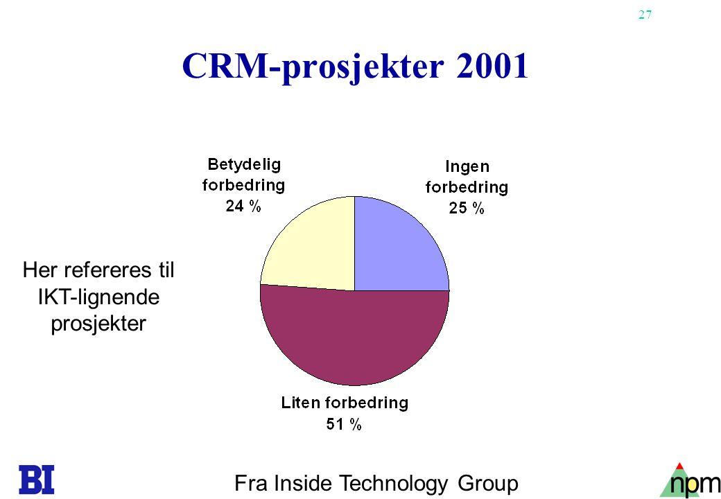 28 Suksessfaktorer •Klar forståelse for hvordan teknologi kan løse de forretningsmessige utfordringer •Klar forståelse for operasjonelle salgsprosesser The 2001 Sales Excellence Challenge/CRM Insights/ Inside Technology Group
