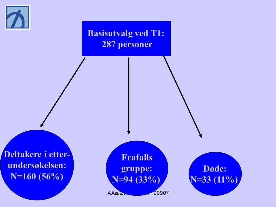 AAa/ØKS/ Narvik 190907 Svarprosent 23% av totalutvalget (160/690) 63% av gjenlevende ved T2 (160/254) Ingen signifikante forskjeller mellom frafallsgruppe (n=94) og undersøkelsesgruppe (n=160)