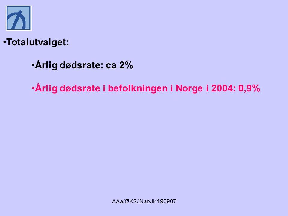 AAa/ØKS/ Narvik 190907 Overdødelighet blant alkoholmisbrukende menn • 18% døde etter 6 år • Årlig dødsrate 3% • 0,4% årlig dødsrate blant menn i samme aldersgruppe i befolkningen