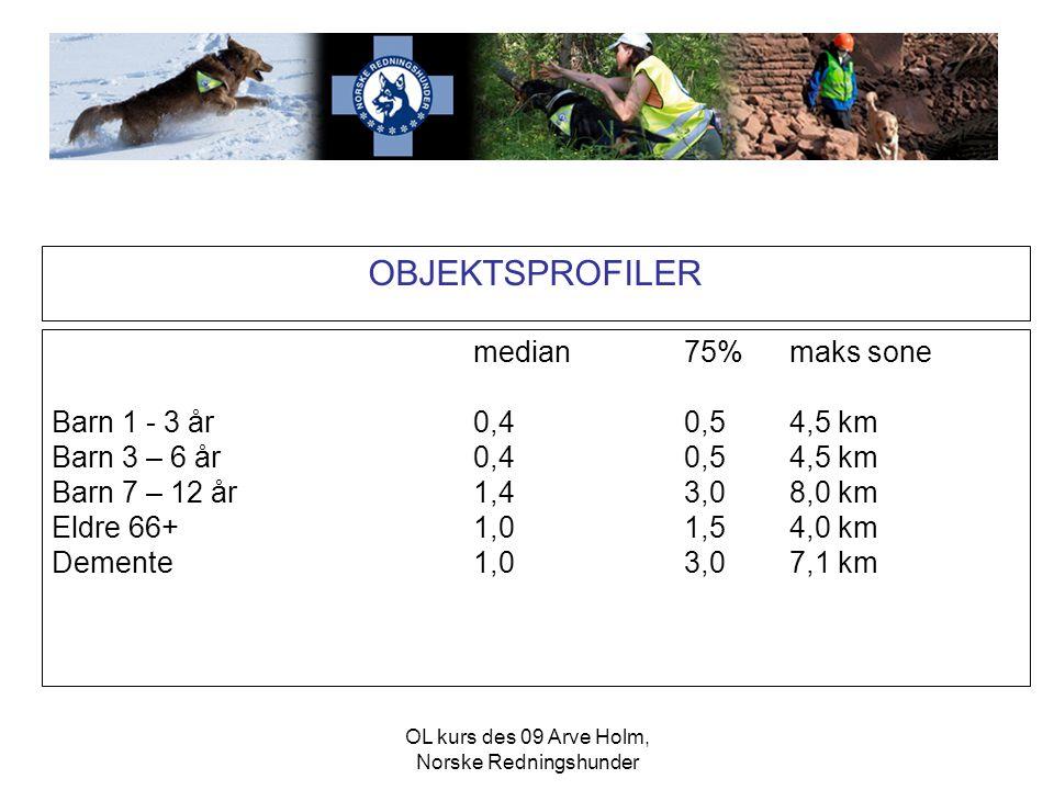 OL kurs des 09 Arve Holm, Norske Redningshunder OBJEKTSPROFILER median75%maks sone •Psykisk utv.hem.1,27,513,2 km •Fotturister2,27,019,0 km •Sopp- og bærplukkere 2,03,97,7 km •Ungdom og voksne 13-16 år og 17-65 år