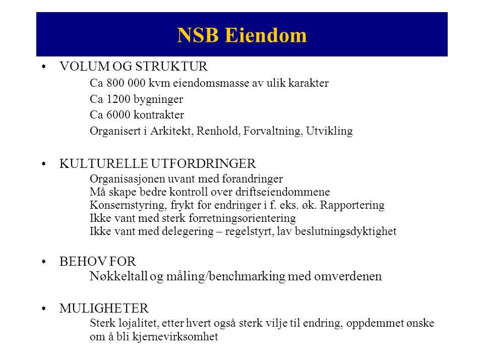NSB Eiendom - Strategiske valg (1) •SPESIALISERING NSBs Arkitektkontor: Linje Arkitekter AS NSB Renhold:ISS Renhold AS NSB Eiendom (utvikling): ROM Eiendomsutvikling AS NSB Eiendom (forvaltning/drift) .