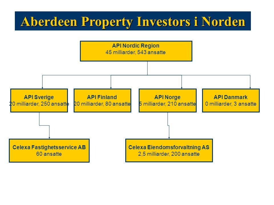 To selskaper i Norge: Celexa Eiendomsforvaltning: Industriell eiendomsforvaltning API Norge: Finansiell forvaltning av eiendom som aktivaklasse Celexa Eiendomsforvaltning AS
