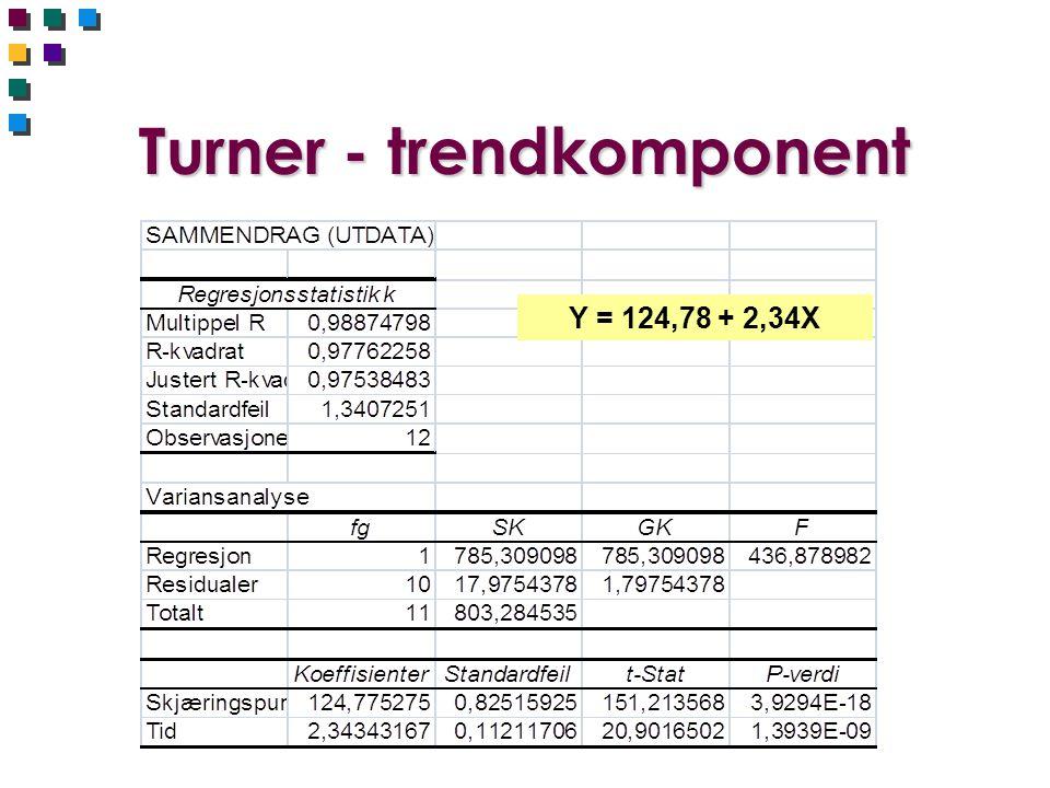Turner - prediksjoner Y med trend = 124,78 + 2,34X Y med trend og sesong = (124,78 + 2,34X) * Sesongindeks