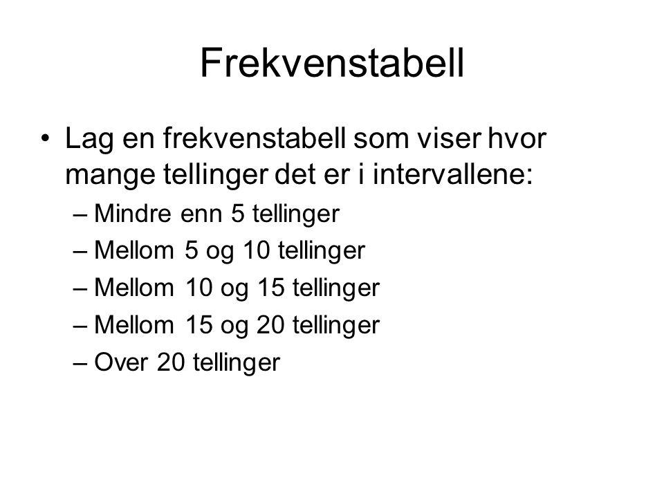 Prinsipp for kode Dim FrekvensTabell(5) As Integer If (tabellMedTellinger(i) < 5) Then FrekvensTabell(1) = FrekvensTabell(1) + 1 ElseIf (tabellMedTellinger(i) >= 5) or (tabellMedTellinger(i) < 10) Then FrekvensTabell(2) = FrekvensTabell(2) + 1 'osv for alle intervallene End If