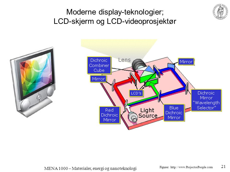 MENA 1000 – Materialer, energi og nanoteknologi Nye display-teknologier Digital Mirror Device (DMP) Micro ElectroMechanical System (MEMS) 22