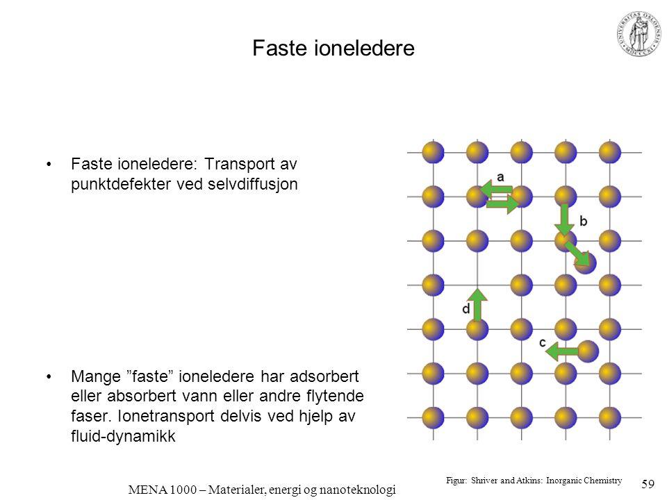 MENA 1000 – Materialer, energi og nanoteknologi Lavtemperatur, faste elektrolytter Protonledende polymerer •Proton Exchange Membranes (PEM) •Nafion ® ledende; bra, men dyrt •Alternativer forsøkes utviklet, for eksempel PEEK •Fordeler ved polymerelektrolytter: –Høy ledningsevne –Mekanisk og kjemisk robuste •Ulemper: –t < 100°C –Transport av H 3 O + – Drag av 5-6 H 2 O –Løselighet/diffusjon av brenselmolekyler Figur: S.J.