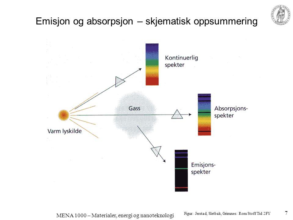 MENA 1000 – Materialer, energi og nanoteknologi Farge på d-metallioner; oktaedrisk ligandsymmetri •d-elektronene i utgangspunktet samme energi •Ligander påvirker d-orbitalene forskjellig (elektrostatiske krefter) •d-orbitalenes energier splittes, for eksempel t 2g og e g •Eksempel: [Cu(H 2 O) 6 ] 2+ –Cu 2+ et et 3d 9 -kation –9 d-elektroner: 6 i t 2g, 3 i e g –1 ledig plass i e g –Et t 2g -elektron kan eksiteres ved absorpsjon av energi fra lys.