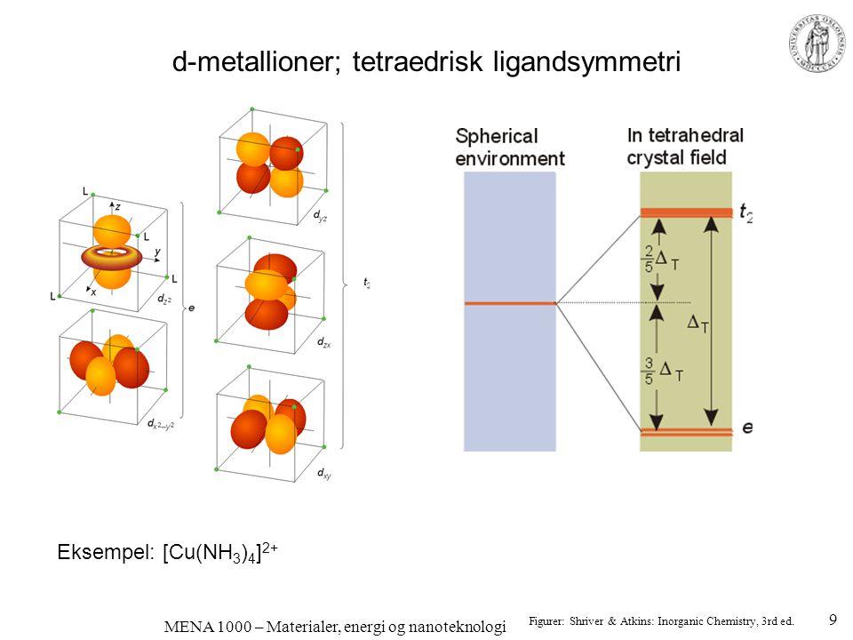 MENA 1000 – Materialer, energi og nanoteknologi d-metallioner som forurensninger gir ofte farge •Rent Al 2 O 3 er fargeløst – korund •Cr 3+ -ioner løst substitusjonelt –Defekt: Cr Al x –O 2- -ionene er ligander –Cr 3+ er et 3d 3 -ion; farget –rødt, rubin •Ladningsoverføring: Fe 2+ + Ti 4+ = Fe 3+ + Ti 3+ –Blå safir 10