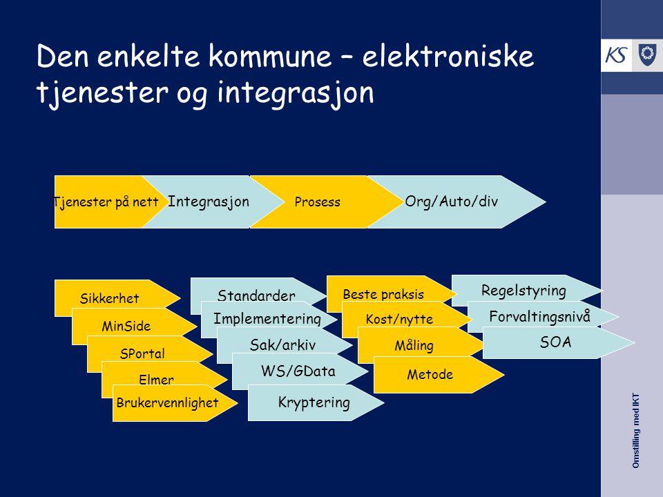 Omstilling med IKT Målbilde: Borgerportalen MinSide