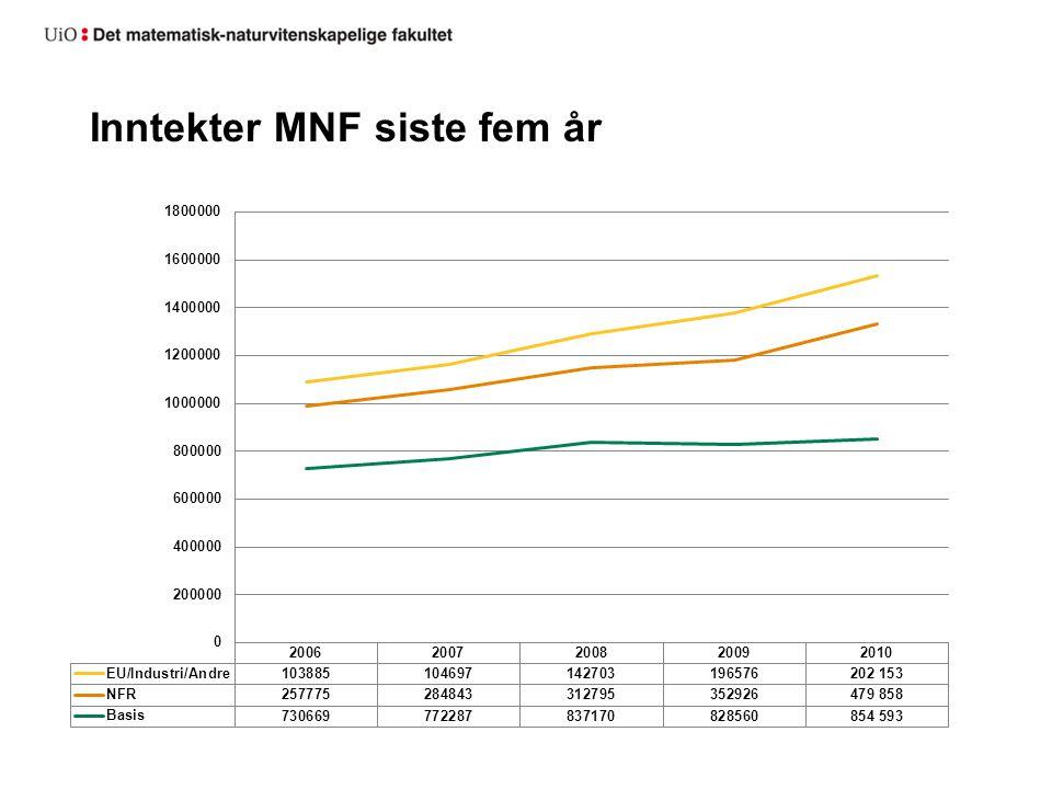 Basis vs eksterntfinansiert virksomhet MNF
