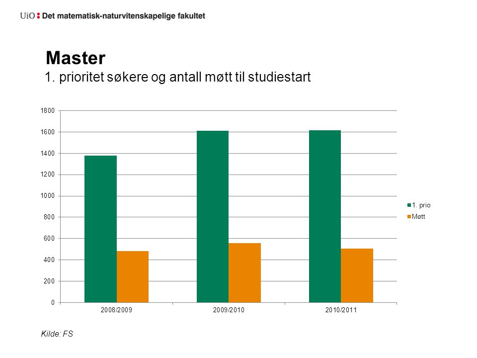 Mastergrader 2008-2010 Kilde: FS
