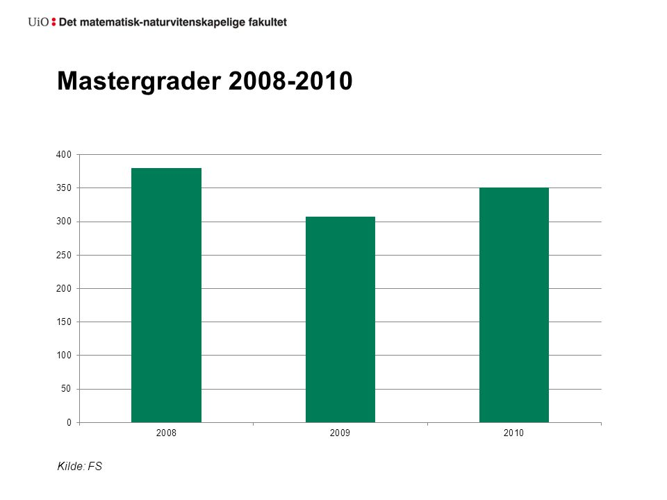 Bachelorkandidater 2010 fordelt tematisk Kilde: NSD/DBH