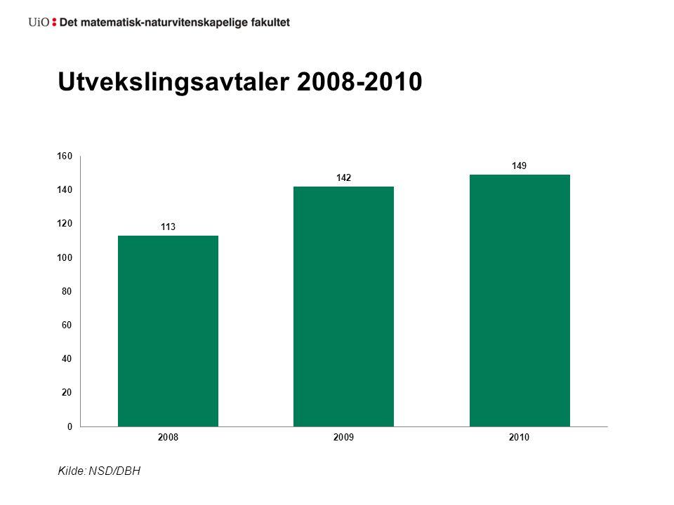 Innreisende studenter 2008-2010 Kilde: NSD/DBH