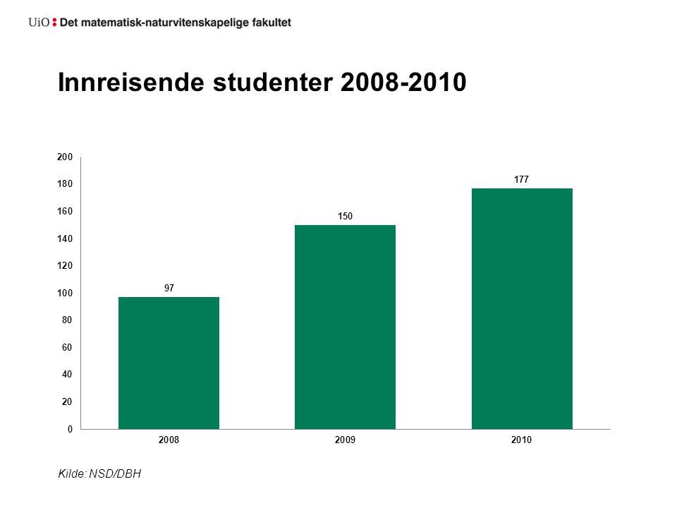 Utreisende studenter 2008-2010 Tallene viser utenlandsopphold over 3 mnd.Kilde: NSD/DBH