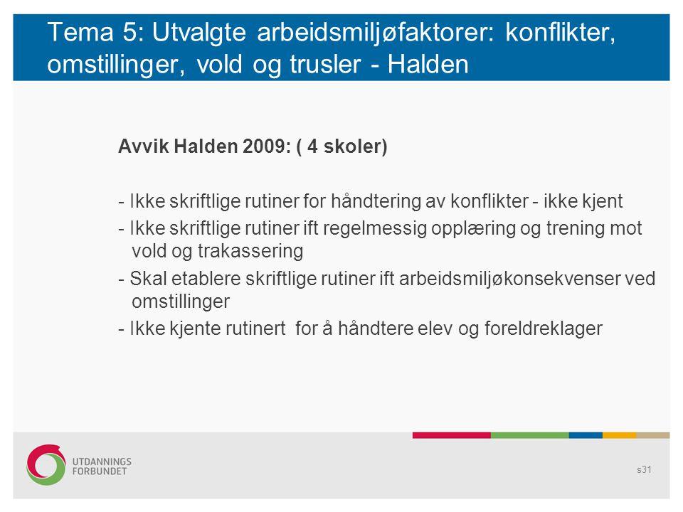 Tema 8: Oppfølging av sykemeldte Avvik Halden 2009: (1 skole) - virksomheten skal bekjentgjøre rutiner for oppfølging av sykefravær for sine ansatte Tittelen endres i Topp- og Bunntekst... s32