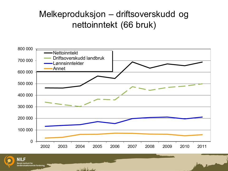 Melkebruk snitt Trøndelag og snitt landet Trøndelag (66 bruk) 332 daa, leid 124 24,2 årskyr Kvote 165 tonn, 95% Storfekjøtt 6100 kg + Arbeid 3760 t, 820 leid Dr.oversk.