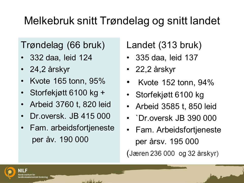 Høy –og lavgruppe Melkebruk under 30 årskyr i Trøndelag Høygruppe 15 bruk med snitt 18,6 årskyr Lavgruppe 15 bruk med snitt 19,5 årskyr Sortert etter driftsoverskudd før avskriving per kuenhet.