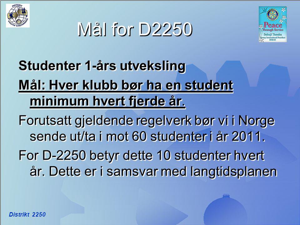 Til sammenligning… Danmark sender hvert år ut over 200 ungdommer på ett-årsutveksling, Sverige ca.