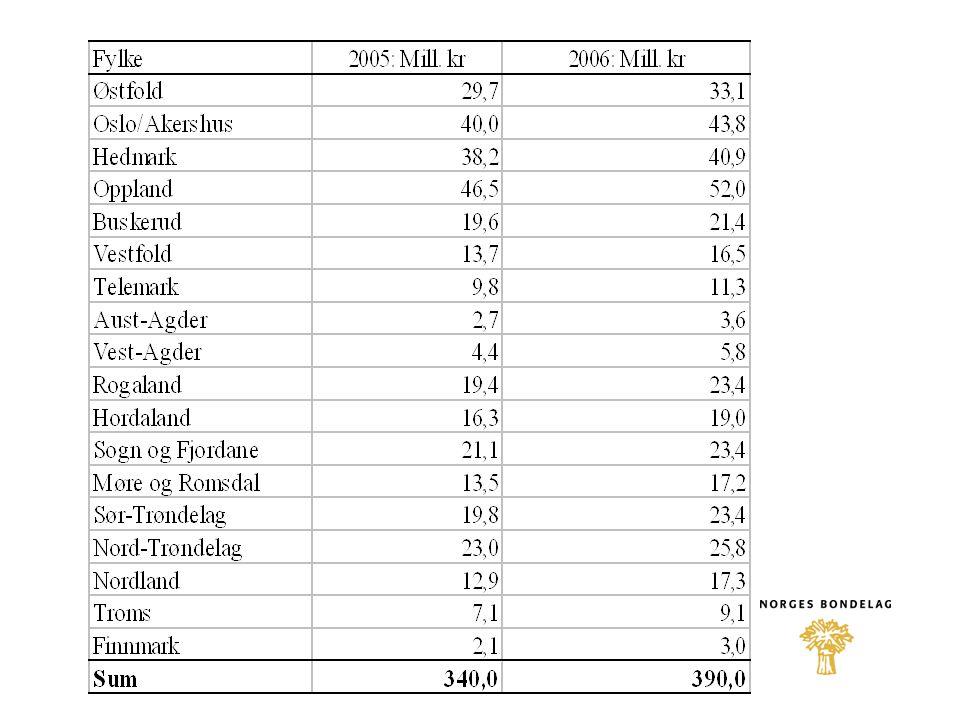 SMIL Bevilgningen økes med 10 mill. kr 140 mill. kr Midlene skal i hovedsak gå til aktive bønder