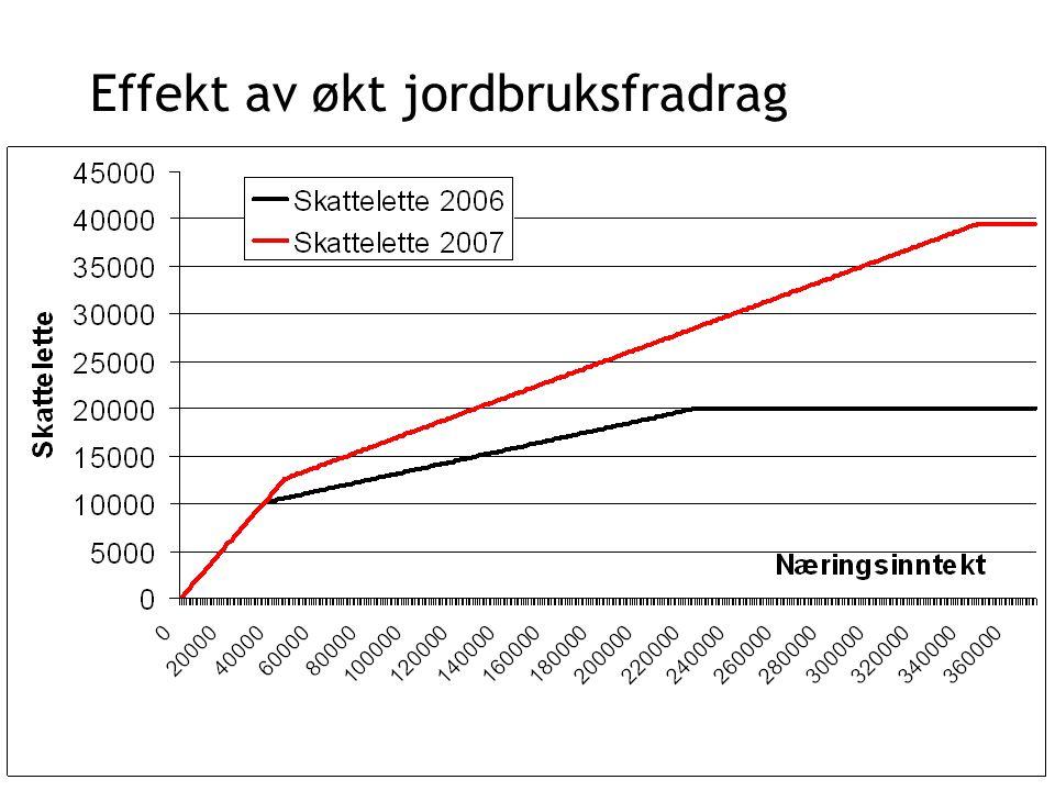 Kumelk + 0,02 kr/liter i målpris + 1000 kr i driftstilskudd for enkeltbruk, - 12.500 kr for samdrifter med 2 medl.