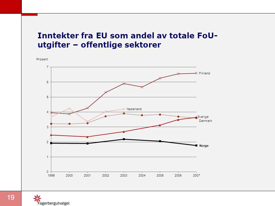 20 Inntekter fra EU som andel av FoU-utgifter (2007 og 2009)