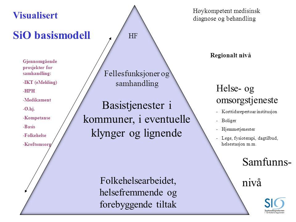 2012 2030 Basistjenester i SiO Utvikling avSiO basismodell Felles helse- og omsorgsplan i SIO.