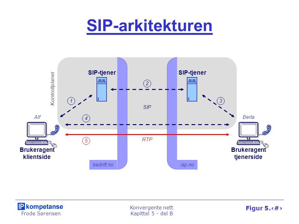 Frode Sørensen Konvergente nett Kapittel 5 - del B Figur 5.26 Brukerplanet/RTP IP ADSLMPLS IP MPLS IP Eth.